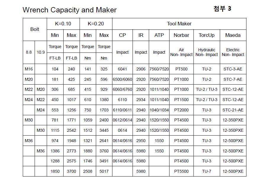 DTI WASHER(Wrench Capacity).jpg