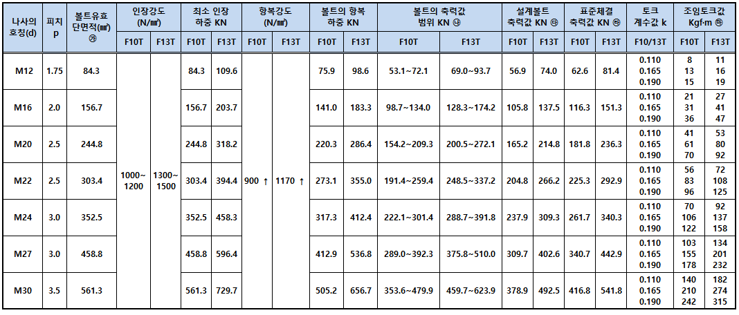 이동식축력계(고장력육각볼트체결값).png