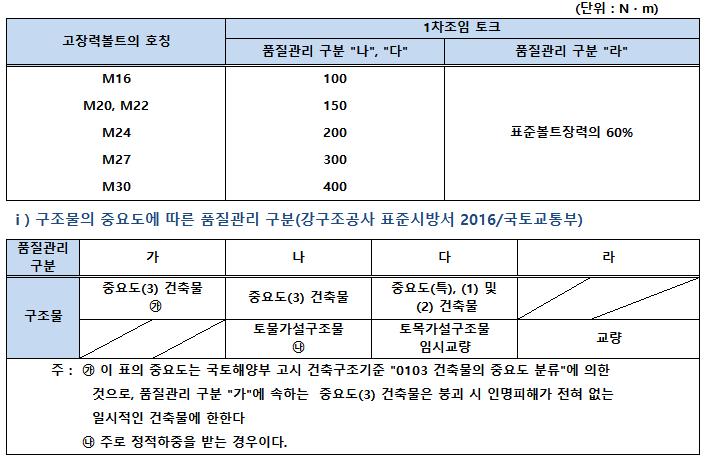고장력 육각볼트 1차조임토오크(1).png