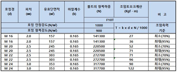 마찰접합용 고정력 볼트 세트 조임토오크.png